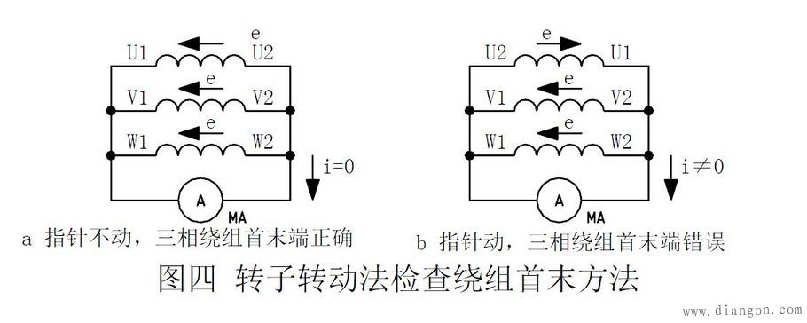 三相异步电动机绕组首末端判断: 方法一 用万用表找出同一相的三个绕组,然后将其中任意两相绕组串联,如图三a, 在两相出线端接入交流低压36V~220V,用万用表交流电压档测量剩下的一相绕组出线端,如果没有电压,则说明两绕组是首、首端(或末、末端)连接, 如果有电压,两相绕组是首末端连接,如图三b。 这样就可以确定出串联的两相绕组的首末对应端,然后用同样的方法接线, 再确定出第三相绕组的首末对应端。 方法二 如图四接线,然后转动电机转子,如果毫安表不动,指针为零,说明三相绕组首末端是正确的。如果毫安表指针有